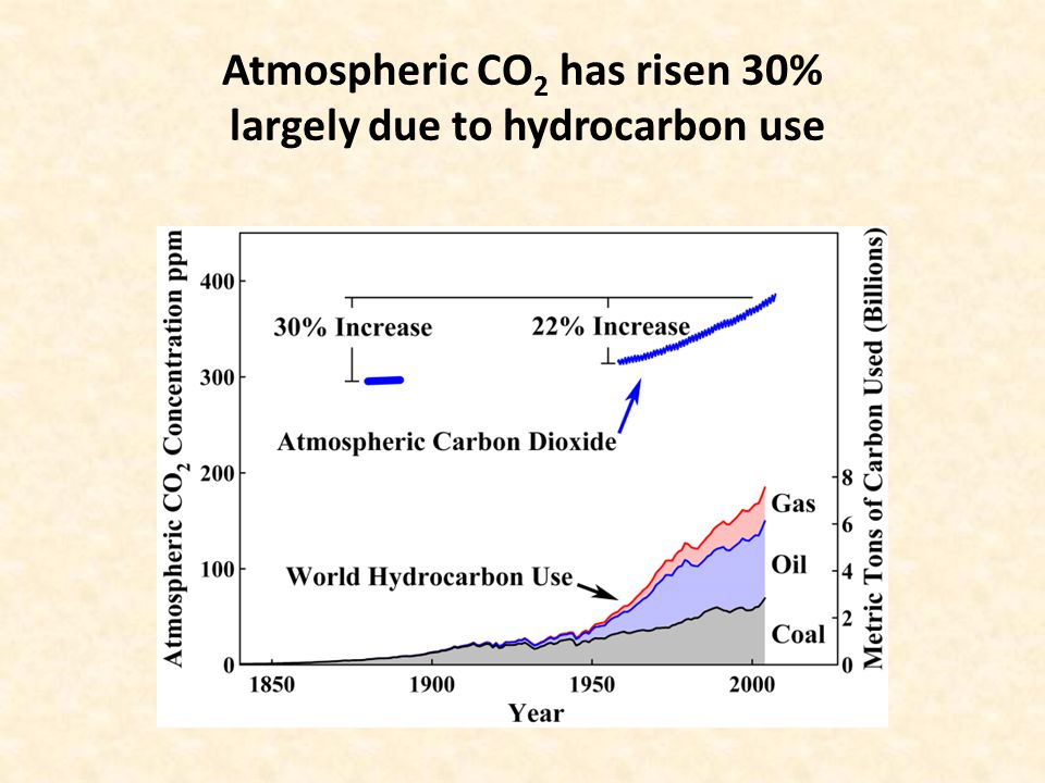 Atmospheric CO 2 has risen 30% largely due to hydrocarbon use