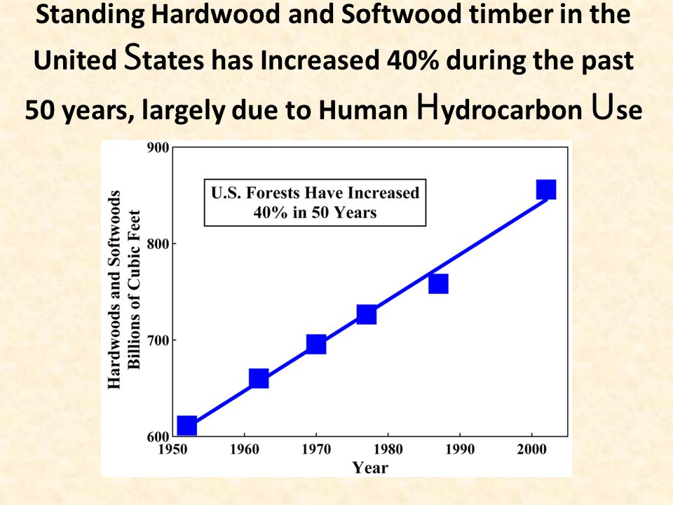 Standing Hardwood and Softwood timber in the United S tates has Increased 40% during the past 50 years, largely due to Human H ydrocarbon U se