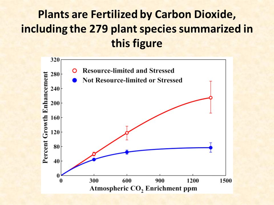 Plants are Fertilized by Carbon Dioxide, including the 279 plant species summarized in this figure