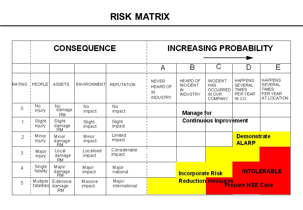 Step 5 -Risk ranking Using the Risk Matrix & brainstorming techniques rank the hazards and consequences based on the probabilities of the Top Event occurring
