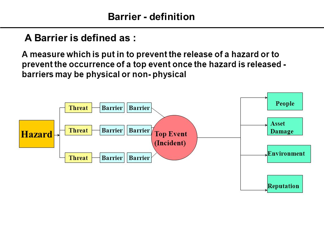 Step 7 - Barriers Determine Barriers for each threat