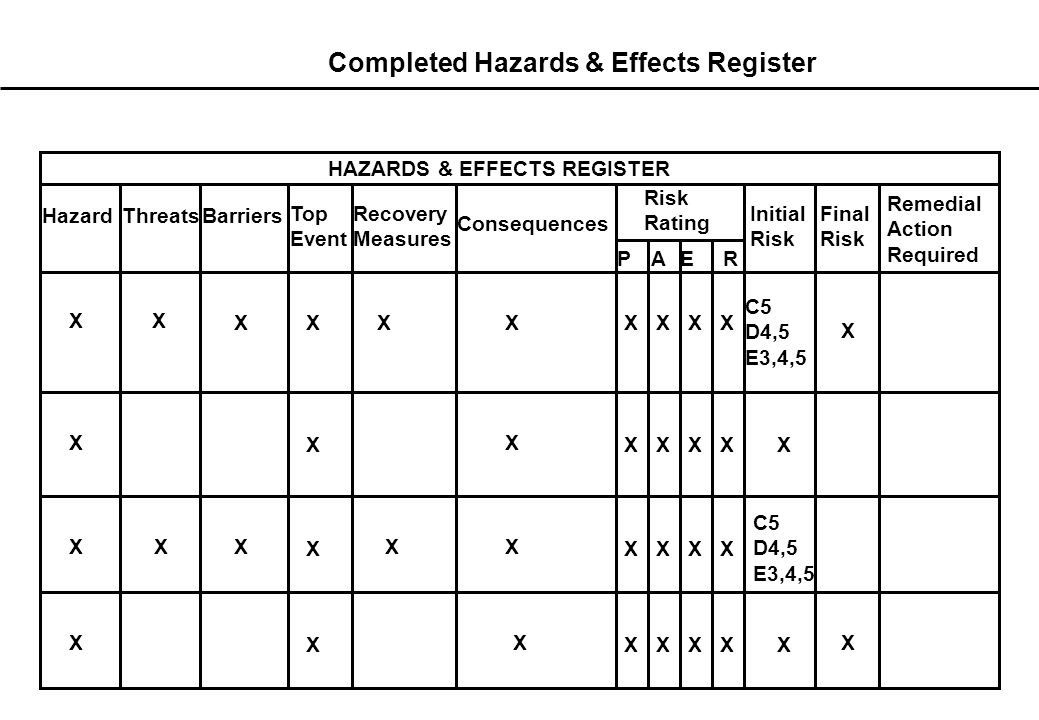 Full hazard analysis Hazard Top Event (Incident) Asset Damage People Environment Reputation Threat Barrier Recovery Measures Recovery Measures Recovery Measures Recovery Measures Escalation controls Proactive ControlsReactive Controls