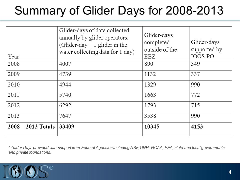 Summary of Glider Days for 2008-2013 4 Year Glider-days of data collected annually by glider operators.