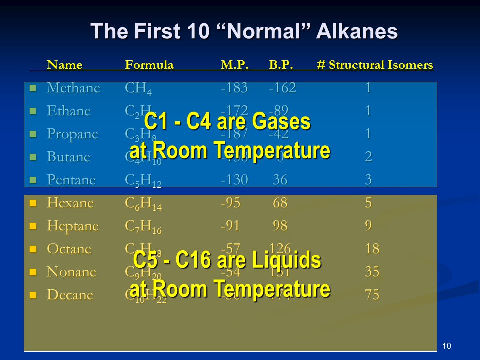 10 The First 10 Normal Alkanes NameFormulaM.P.B.P.# Structural Isomers MethaneCH 4 -183-1621 MethaneCH 4 -183-1621 EthaneC 2 H 6 -172-891 EthaneC 2 H 6 -172-891 PropaneC 3 H 8 -187-421 PropaneC 3 H 8 -187-421 ButaneC 4 H 10 -138 02 ButaneC 4 H 10 -138 02 PentaneC 5 H 12 -130 363 PentaneC 5 H 12 -130 363 HexaneC 6 H 14 -95 685 HexaneC 6 H 14 -95 685 HeptaneC 7 H 16 -91 989 HeptaneC 7 H 16 -91 989 OctaneC 8 H 18 -5712618 OctaneC 8 H 18 -5712618 NonaneC 9 H 20 -5415135 NonaneC 9 H 20 -5415135 DecaneC 10 H 22 -3017475 DecaneC 10 H 22 -3017475 C1 - C4 are Gases at Room Temperature C5 - C16 are Liquids at Room Temperature