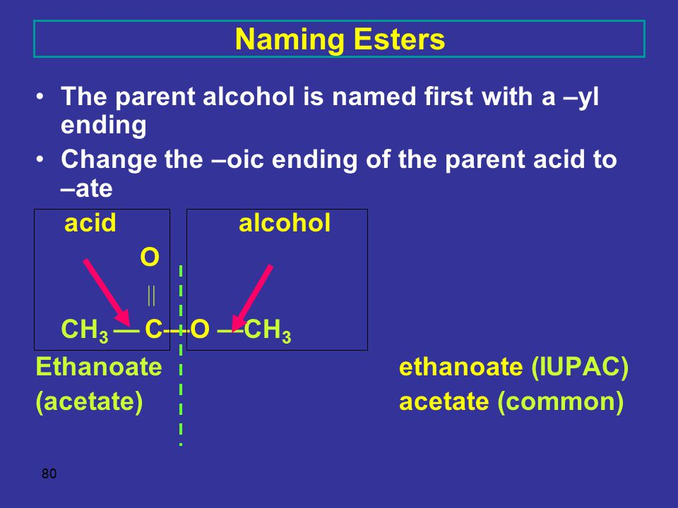 80 Naming Esters The parent alcohol is named first with a –yl ending Change the –oic ending of the parent acid to –ate acidalcohol O  methyl CH 3 — C—O —CH 3 Ethanoate methyl ethanoate (IUPAC) (acetate)methyl acetate (common)