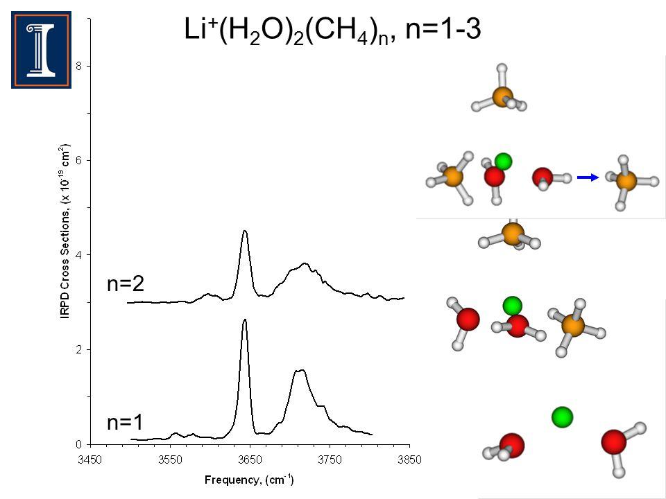 Li + (H 2 O) 2 (CH 4 ) n, n=1-3 n=1 n=2 n=3