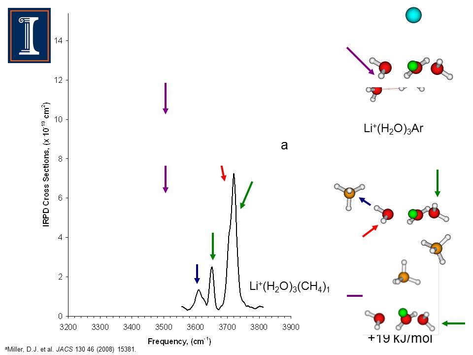 Li + (H 2 O) 3 Ar Li + (H 2 O) 3 (CH 4 ) 1 +19 kJ/mol a Miller, D.J.