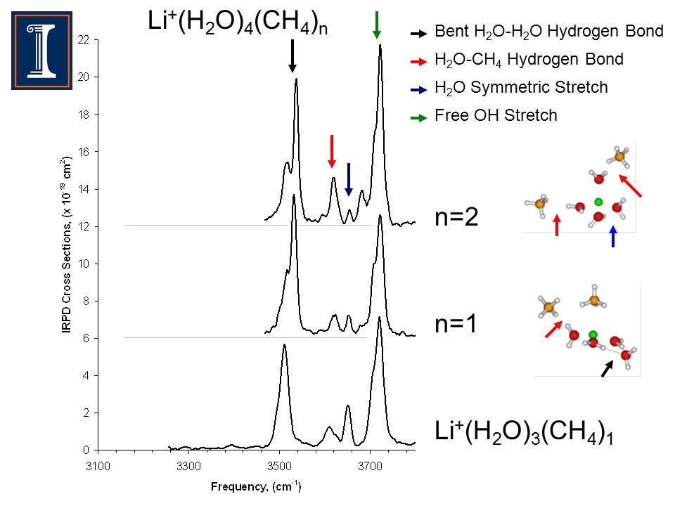 Li + (H 2 O) 3 (CH 4 ) 1 Bent H 2 O-H 2 O Hydrogen Bond H 2 O-CH 4 Hydrogen Bond H 2 O Symmetric Stretch Free OH Stretch Li + (H 2 O) 4 (CH 4 ) n n=1 n=2