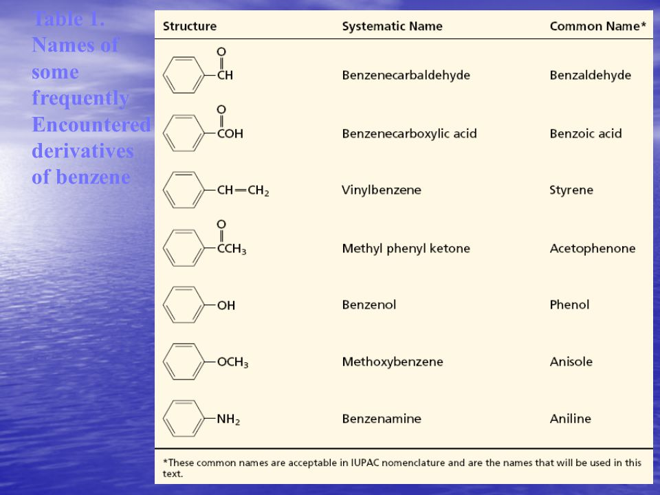 Table 1. Names of some frequently Encountered derivatives of benzene