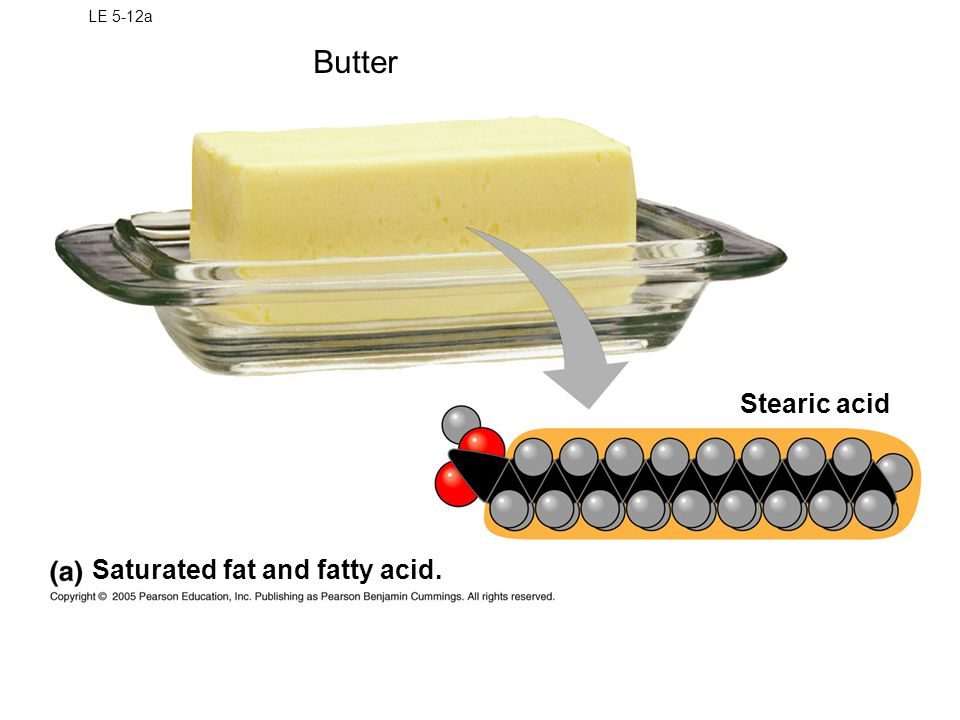 Unsaturated fat - contains unsaturated fatty acids -carbon-carbon double bonds (>1) -irregular hydrocarbon conformation -poor packing -forms liquids (oils) at room temperature Tend to be from plants and fish