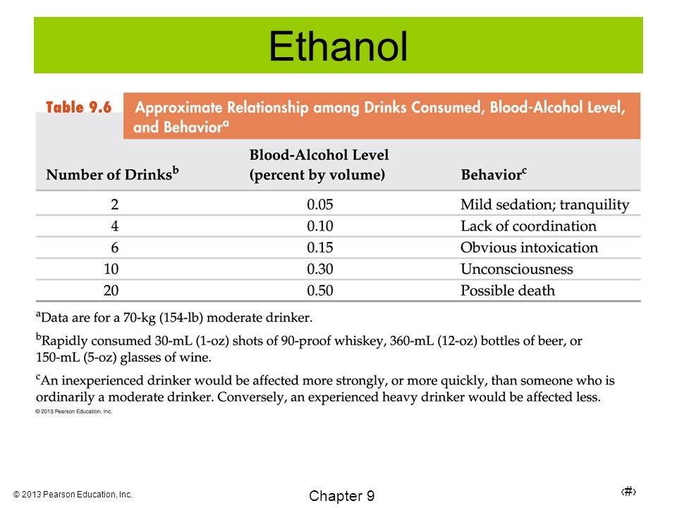 30 Chapter 9 © 2013 Pearson Education, Inc. Ethanol