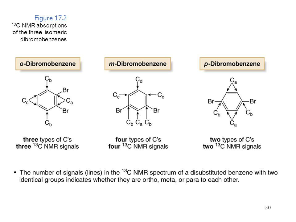 20 Figure 17.2 13 C NMR absorptions of the three isomeric dibromobenzenes