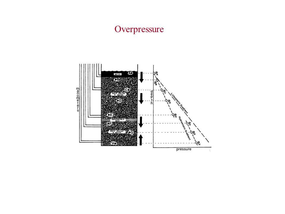 Overpressure