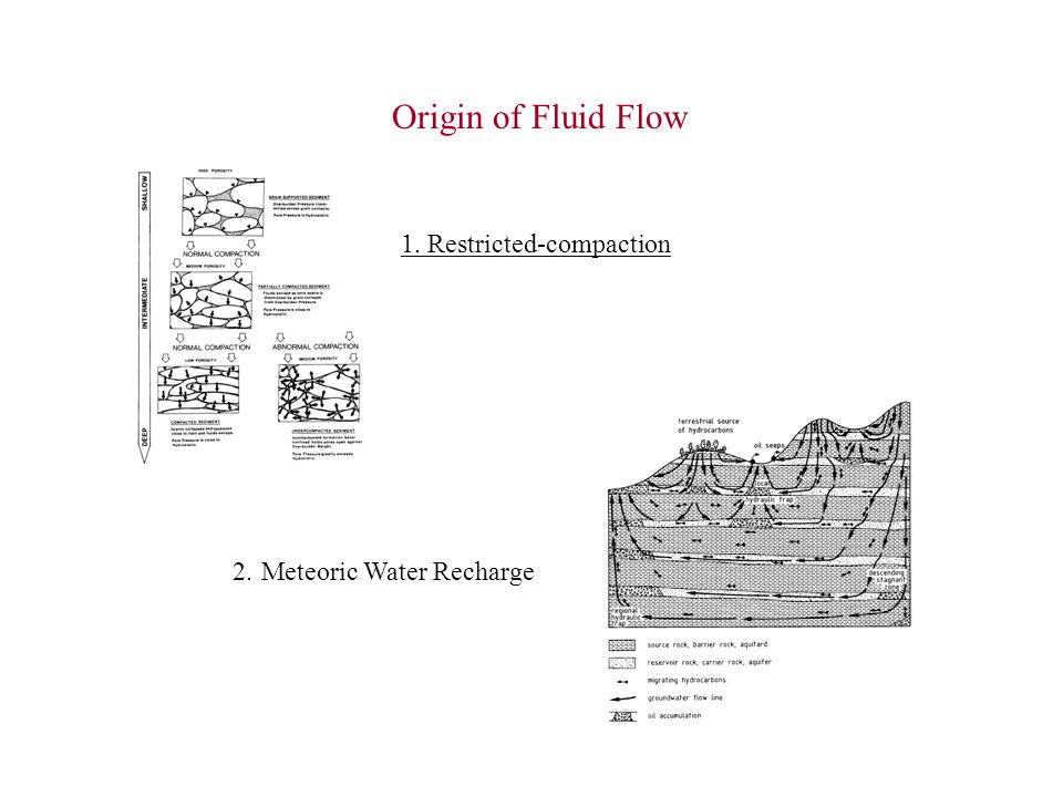 Origin of Fluid Flow 1. Restricted-compaction 2. Meteoric Water Recharge