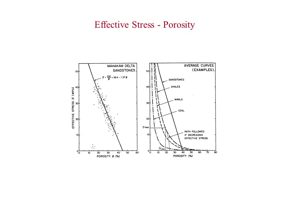 Effective Stress - Porosity