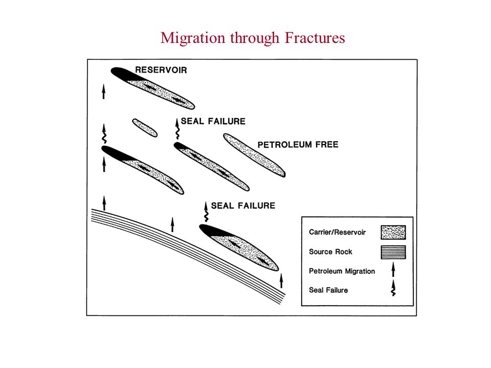 Migration through Fractures