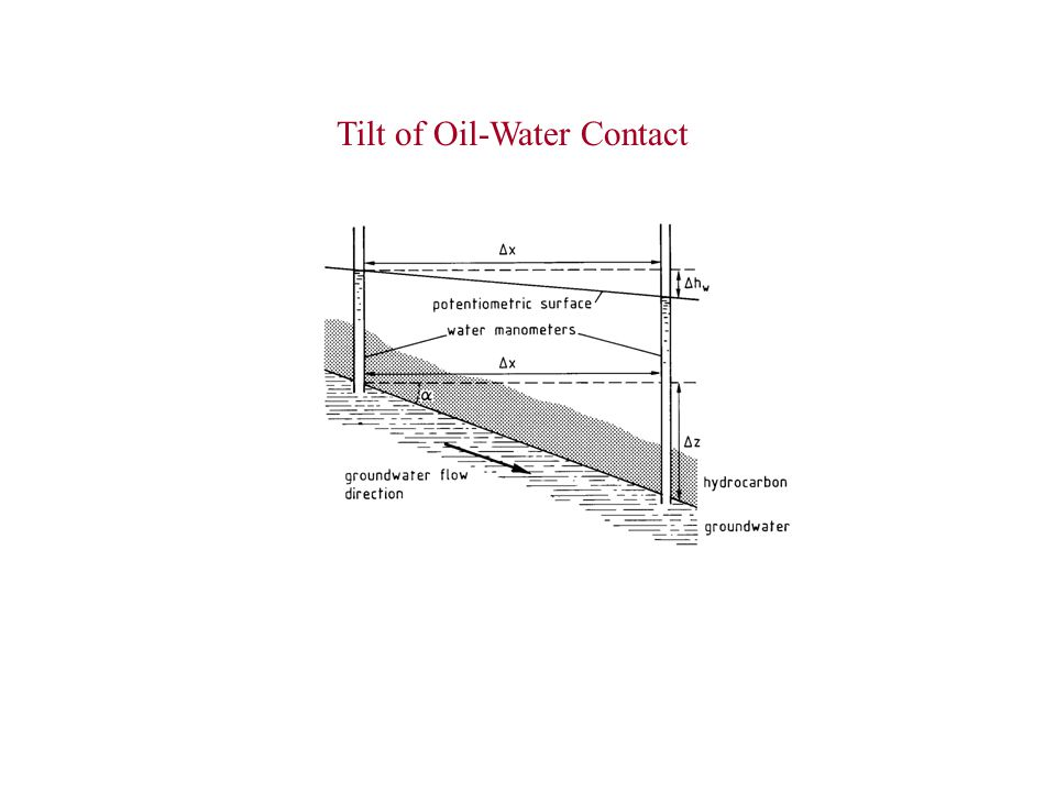 Tilt of Oil-Water Contact