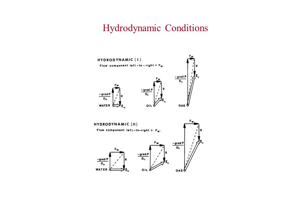 Hydrodynamic Conditions