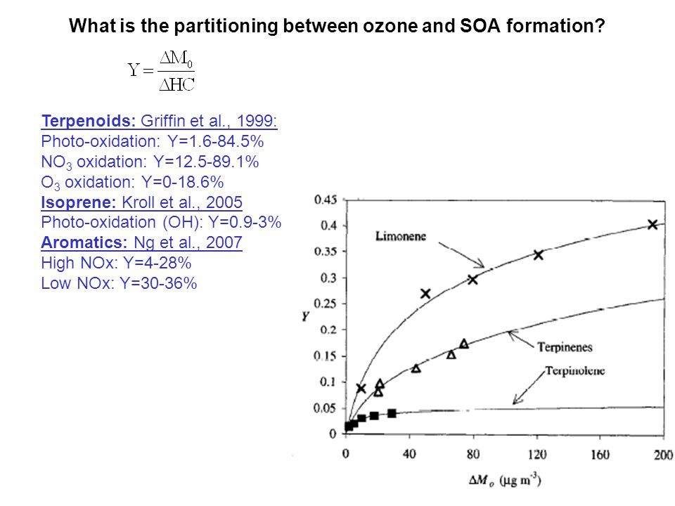 What is the partitioning between ozone and SOA formation.
