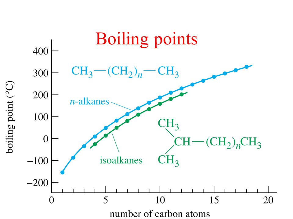 Boiling points