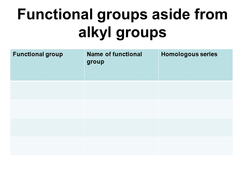 Functional groups aside from alkyl groups OH, hydroxy alkanol Functional groupName of functional group Homologous series