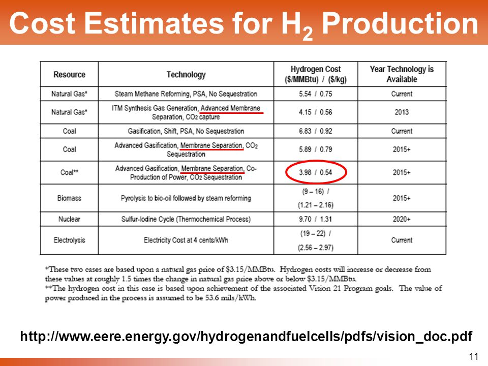 11 Cost Estimates for H 2 Production http://www.eere.energy.gov/hydrogenandfuelcells/pdfs/vision_doc.pdf