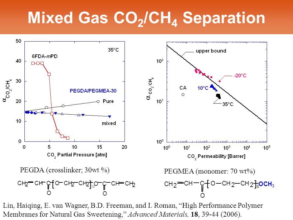 Mixed Gas CO 2 /CH 4 Separation PEGDA (crosslinker; 30wt %) CH 2 C O O 2 2 OCH 3 []8]8 PEGMEA (monomer: 70 wt%) ] 13 [ O CH 2 2 O O C 2 C O 2 Lin, Haiqing, E.