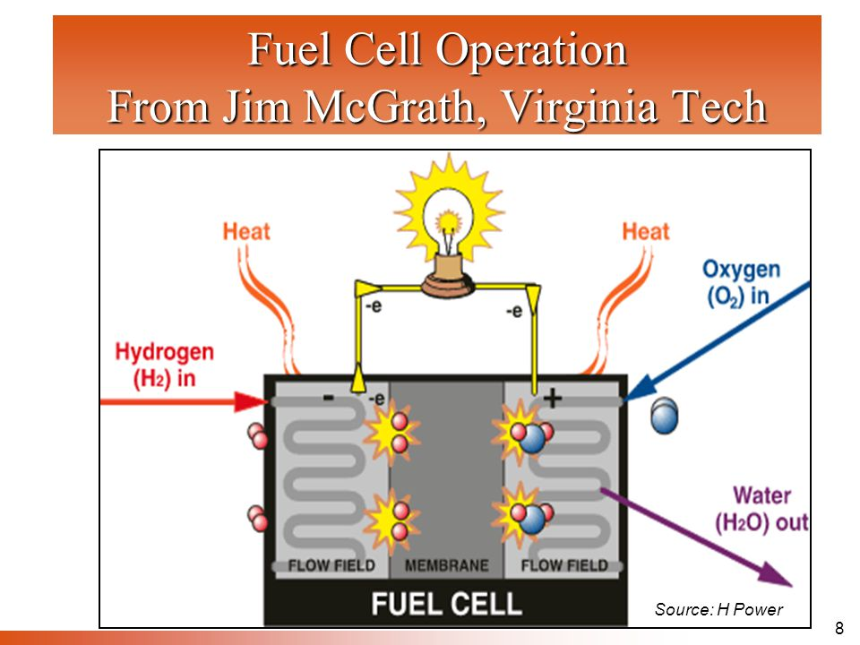 8 Fuel Cell Operation From Jim McGrath, Virginia Tech Source: H Power