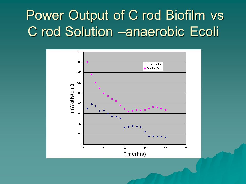 Power Output of C rod Biofilm vs C rod Solution –anaerobic Ecoli Power Output of C rod Biofilm vs C rod Solution –anaerobic Ecoli