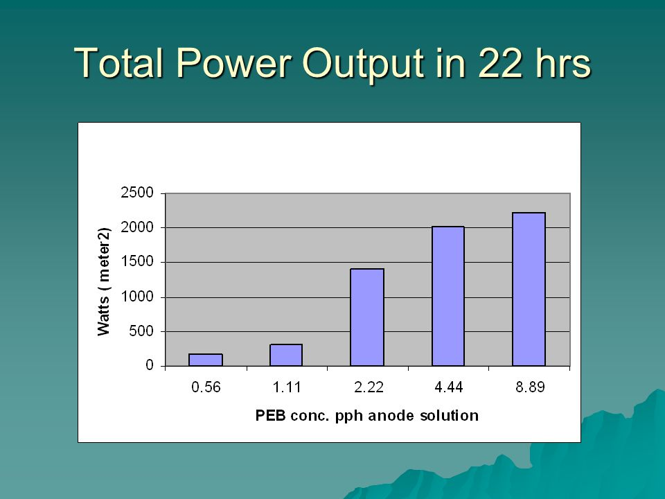 Total Power Output in 22 hrs
