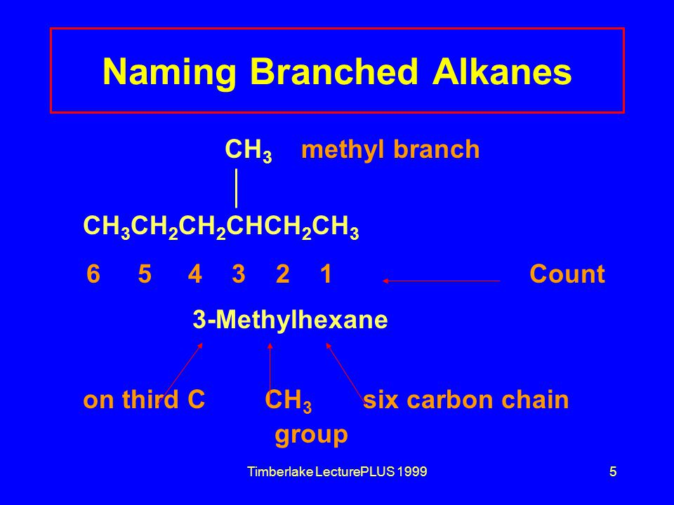 Timberlake LecturePLUS 19995 Naming Branched Alkanes CH 3 methyl branch CH 3 CH 2 CH 2 CHCH 2 CH 3 6 5 4 3 2 1Count 3-Methylhexane on third C CH 3 six carbon chain group