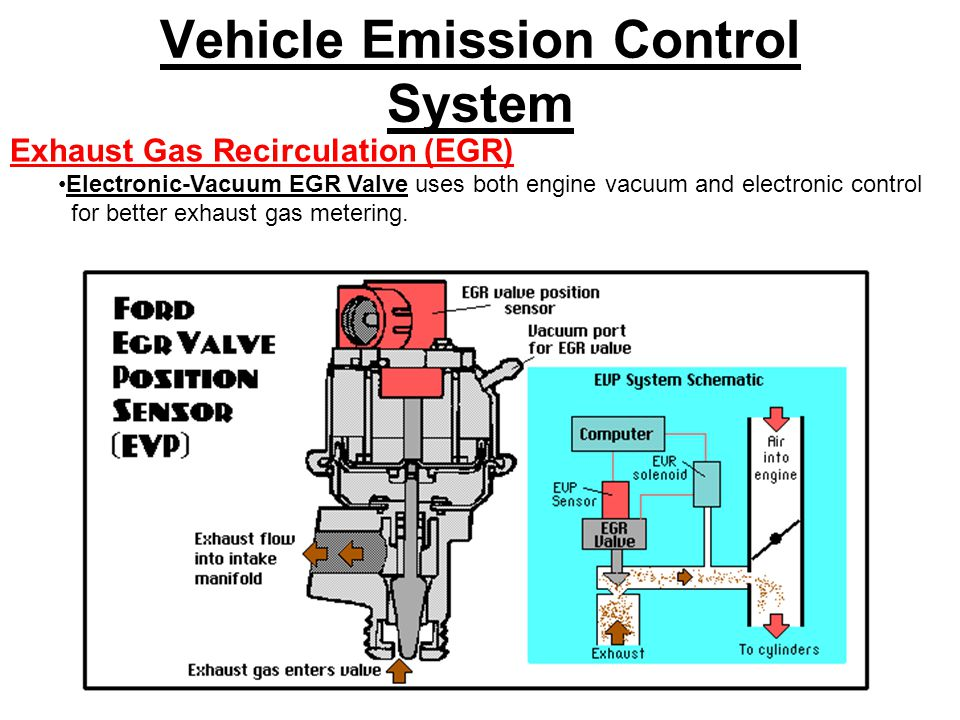 Vehicle Emission Control System Exhaust Gas Recirculation (EGR) Electronic-Vacuum EGR Valve uses both engine vacuum and electronic control for better exhaust gas metering.