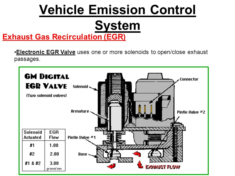 Vehicle Emission Control System Exhaust Gas Recirculation (EGR) Electronic EGR Valve uses one or more solenoids to open/close exhaust passages.