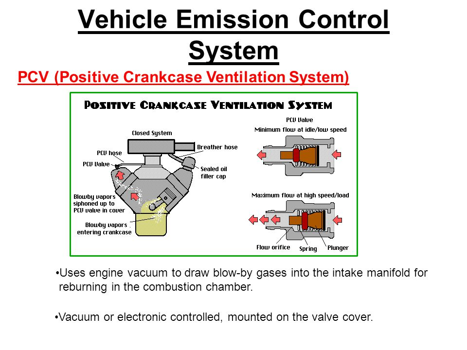 Vehicle Emission Control System PCV (Positive Crankcase Ventilation System) Uses engine vacuum to draw blow-by gases into the intake manifold for reburning in the combustion chamber.
