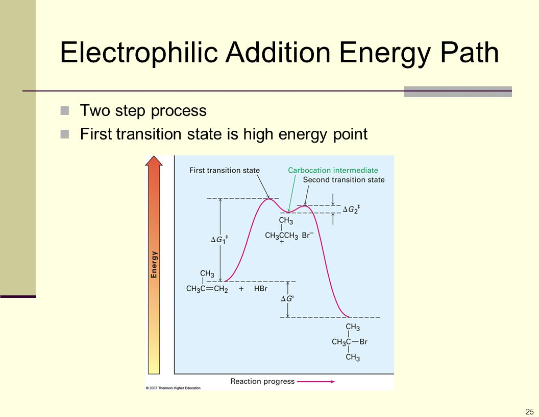 25 Two step process First transition state is high energy point Electrophilic Addition Energy Path