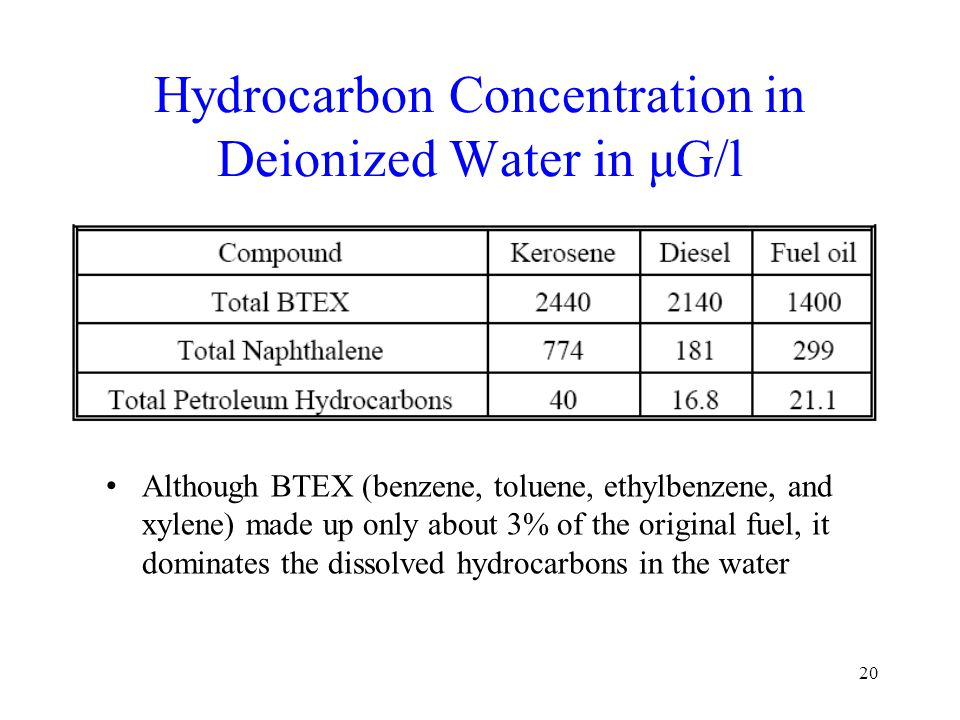 20 Hydrocarbon Concentration in Deionized Water in μG/l Although BTEX (benzene, toluene, ethylbenzene, and xylene) made up only about 3% of the origin