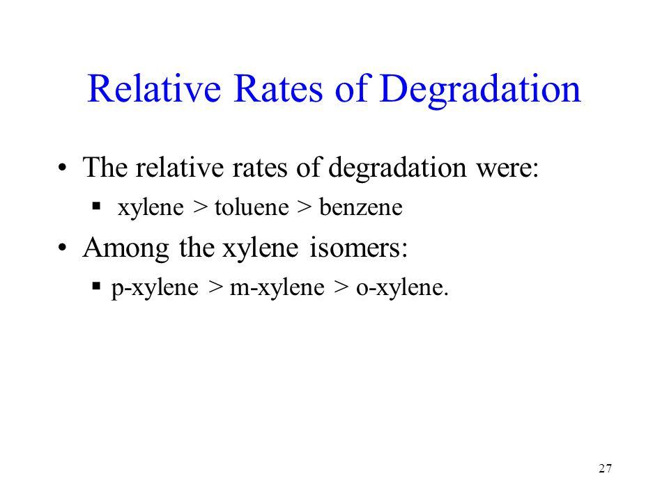 Relative Rates of Degradation The relative rates of degradation were:  xylene > toluene > benzene Among the xylene isomers:  p-xylene > m-xylene > o