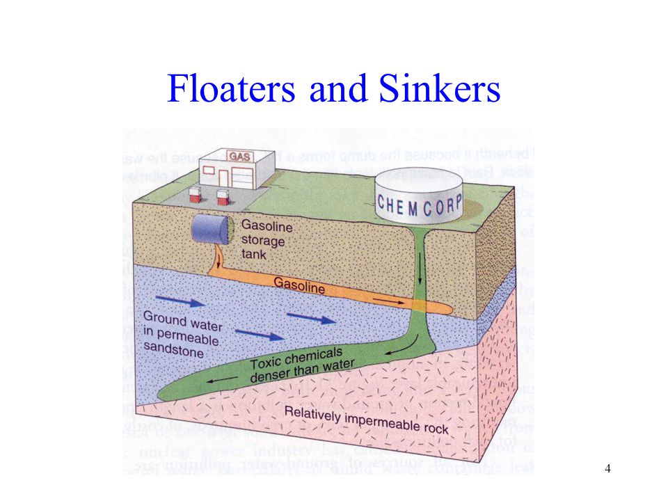 4 Floaters and Sinkers