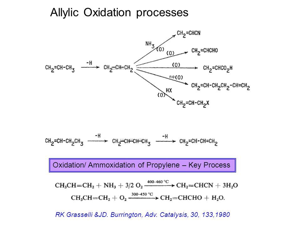 Allylic Oxidation processes Oxidation/ Ammoxidation of Propylene – Key Process RK Grasselli &JD. Burrington, Adv. Catalysis, 30, 133,1980