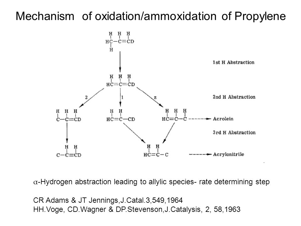 Mechanism of oxidation/ammoxidation of Propylene α -Hydrogen abstraction leading to allylic species- rate determining step CR Adams & JT Jennings,J.Catal.3,549,1964 HH.Voge, CD.Wagner & DP.Stevenson,J.Catalysis, 2, 58,1963