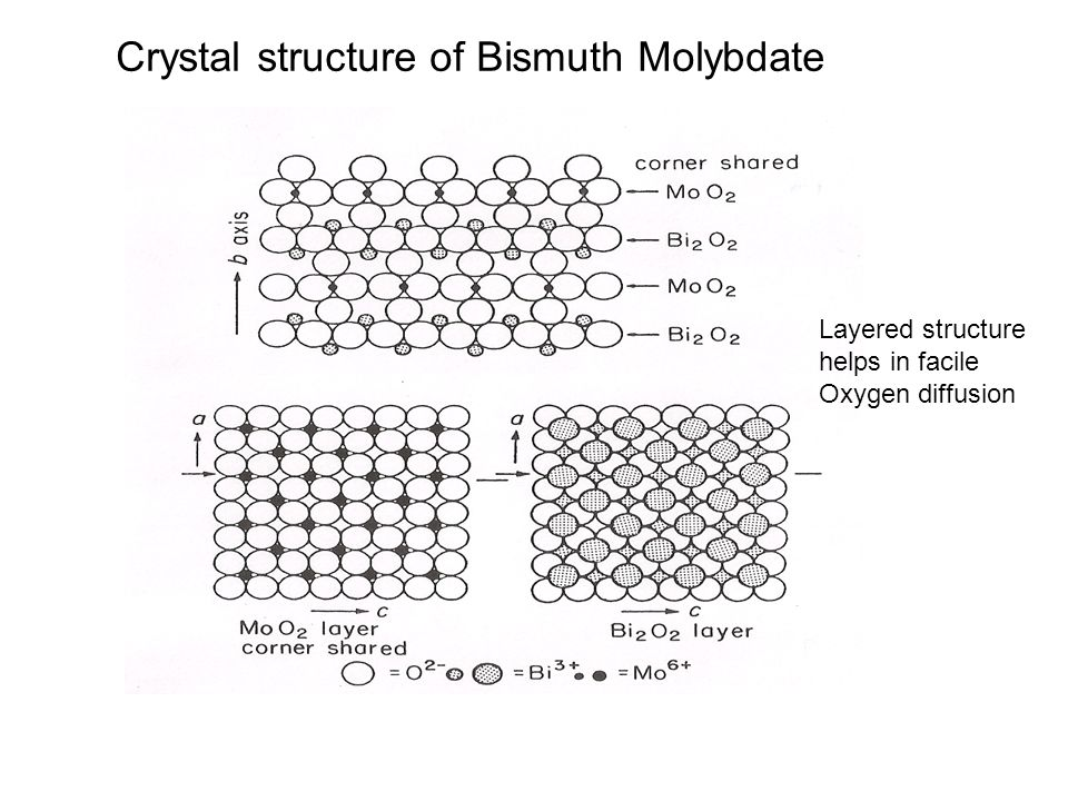 Crystal structure of Bismuth Molybdate Layered structure helps in facile Oxygen diffusion