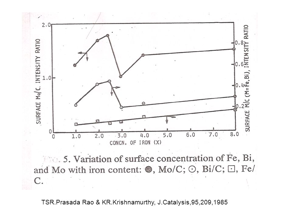 TSR.Prasada Rao & KR.Krishnamurthy, J.Catalysis,95,209,1985