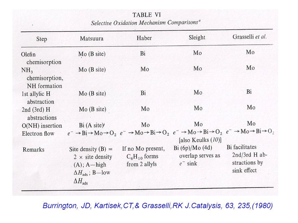 Burrington, JD, Kartisek,CT,& Grasselli,RK J.Catalysis, 63, 235,(1980)