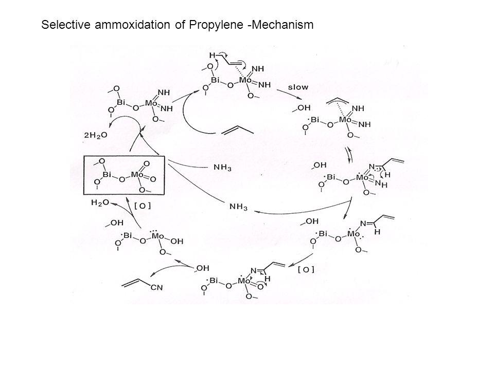 Selective ammoxidation of Propylene -Mechanism