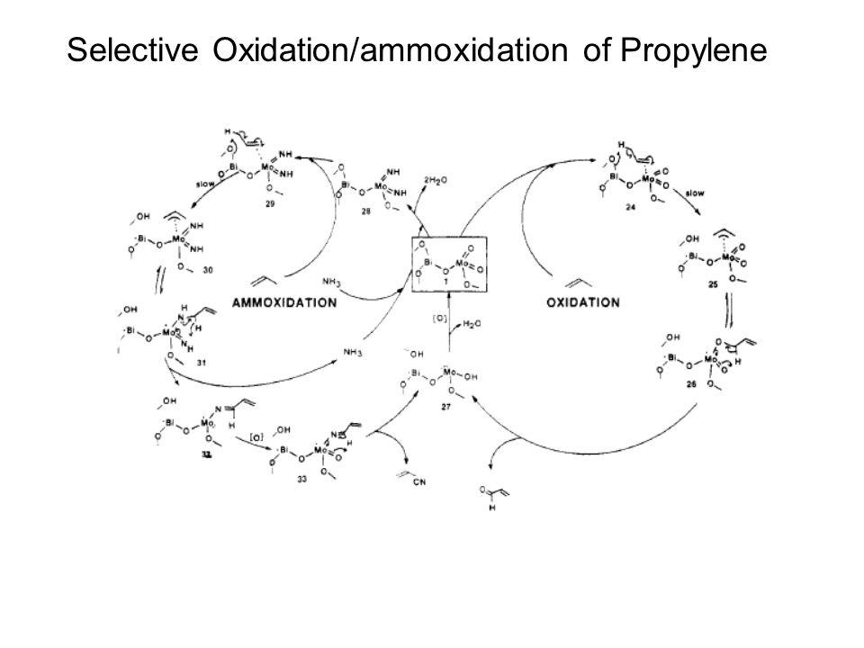 Selective Oxidation/ammoxidation of Propylene