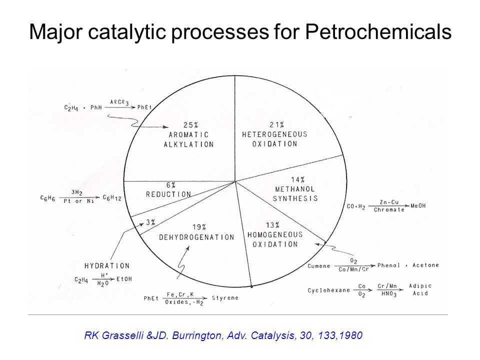 Major catalytic processes for Petrochemicals RK Grasselli &JD.