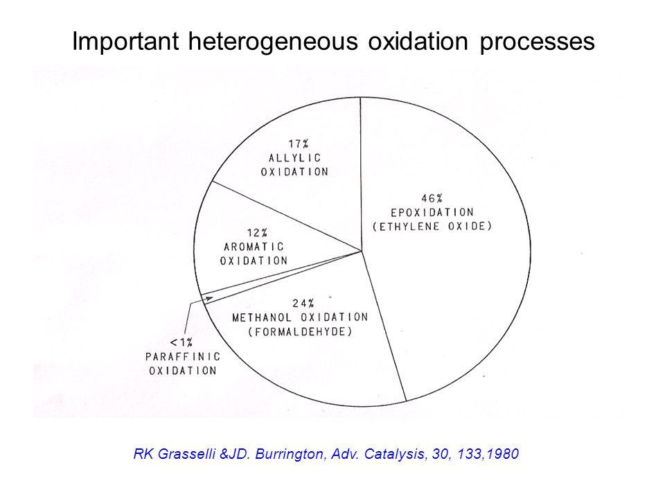 Important heterogeneous oxidation processes RK Grasselli &JD. Burrington, Adv. Catalysis, 30, 133,1980