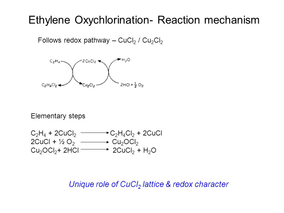 Ethylene Oxychlorination- Reaction mechanism Follows redox pathway – CuCl 2 / Cu 2 Cl 2 Elementary steps C 2 H 4 + 2CuCl 2 C 2 H 4 Cl 2 + 2CuCl 2CuCl + ½ O 2 Cu 2 OCl 2 Cu 2 OCl 2 + 2HCl 2CuCl 2 + H 2 O Unique role of CuCl 2 lattice & redox character