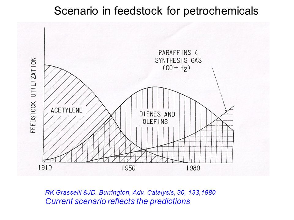 Scenario in feedstock for petrochemicals RK Grasselli &JD. Burrington, Adv. Catalysis, 30, 133,1980 Current scenario reflects the predictions