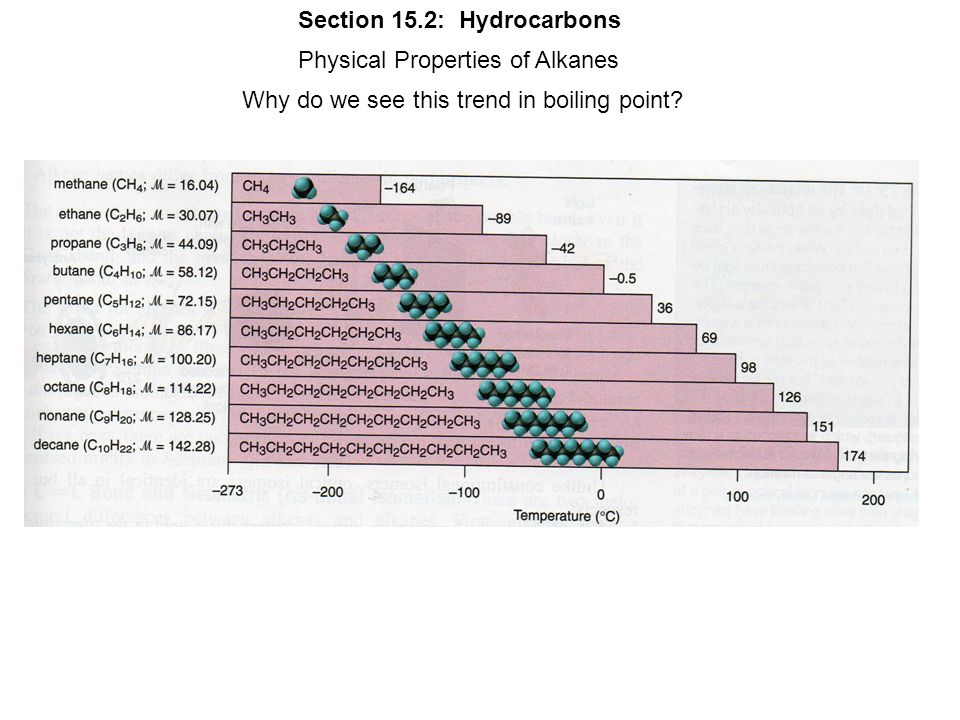Section 15.2: Hydrocarbons Physical Properties of Alkanes Why do we see this trend in boiling point
